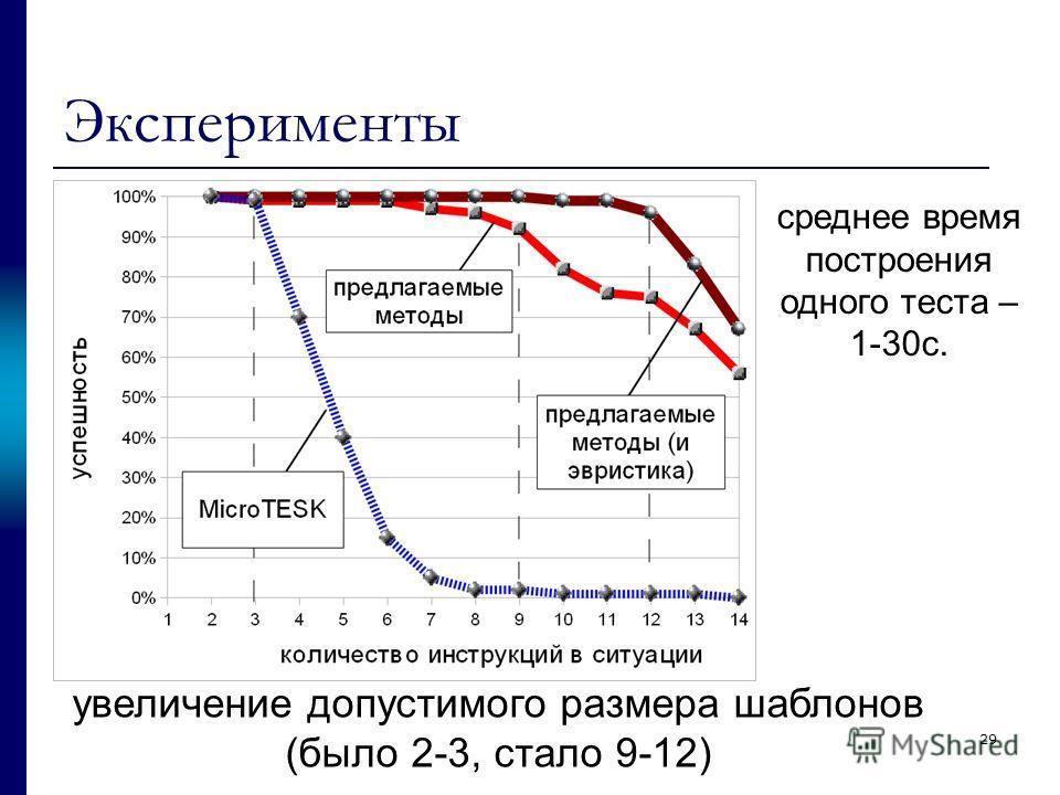 29 Эксперименты увеличение допустимого размера шаблонов (было 2-3, стало 9-12) среднее время построения одного теста – 1-30с.