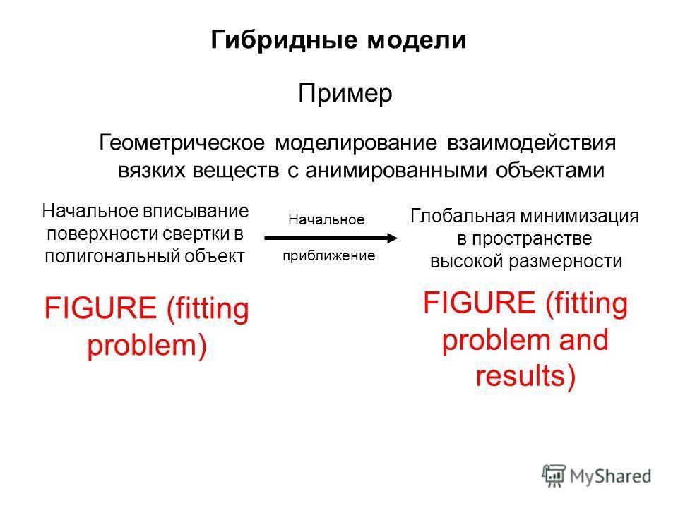Гибридные модели FIGURE (fitting problem and results) Геометрическое моделирование взаимодействия вязких веществ с анимированными объектами Пример Начальное вписывание поверхности свертки в полигональный объект FIGURE (fitting problem) Глобальная мин