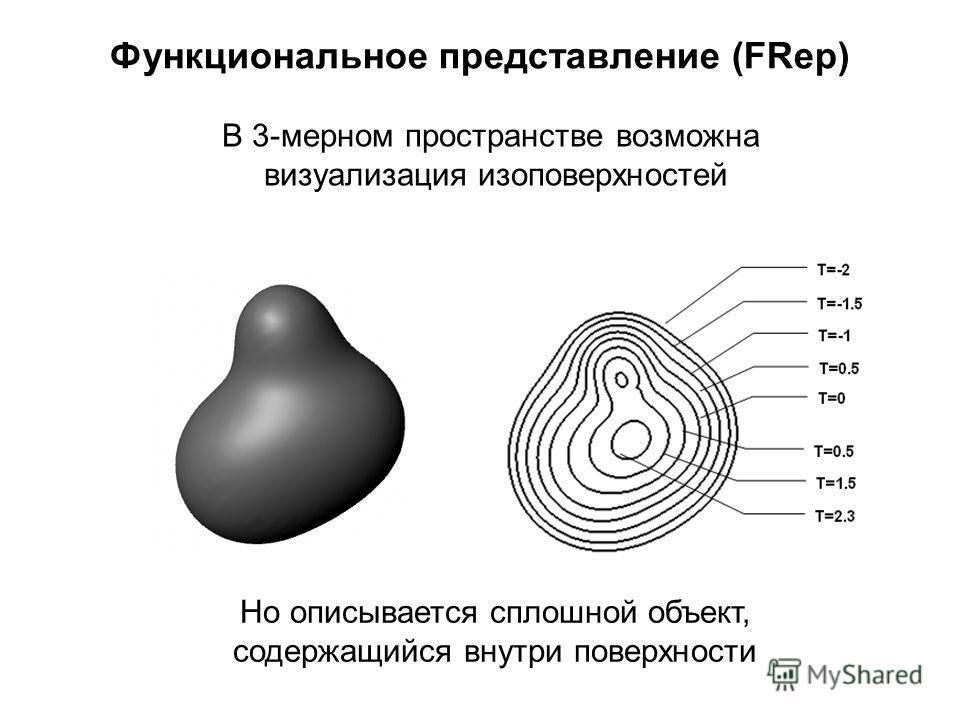 Функциональное представление (FRep) В 3-мерном пространстве возможна визуализация изоповерхностей Но описывается сплошной объект, содержащийся внутри поверхности