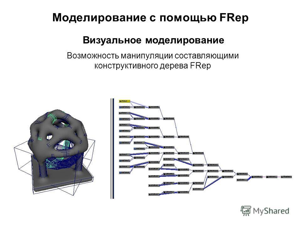 Моделирование с помощью FRep Возможность манипуляции составляющими конструктивного дерева FRep Визуальное моделирование