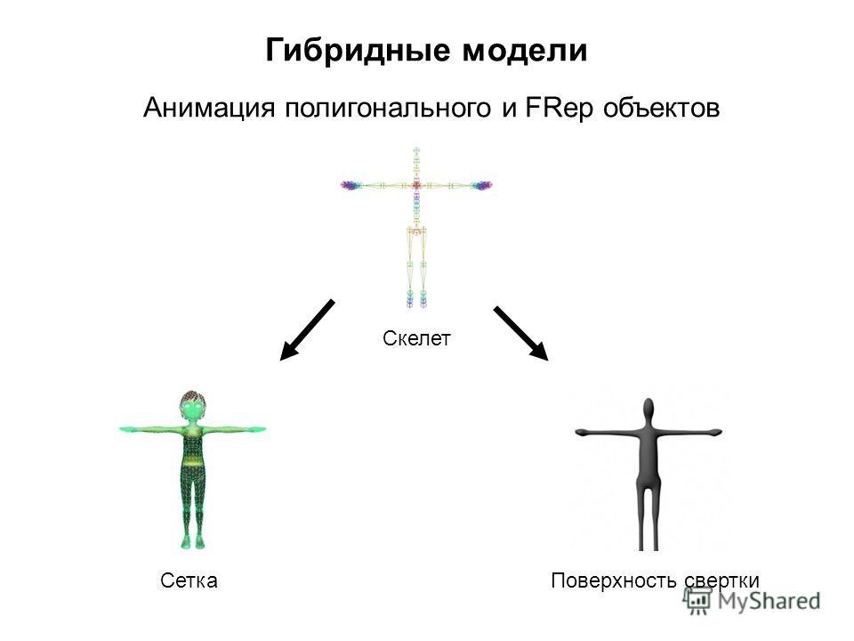 Гибридные модели Анимация полигонального и FRep объектов Сетка Скелет Поверхность свертки