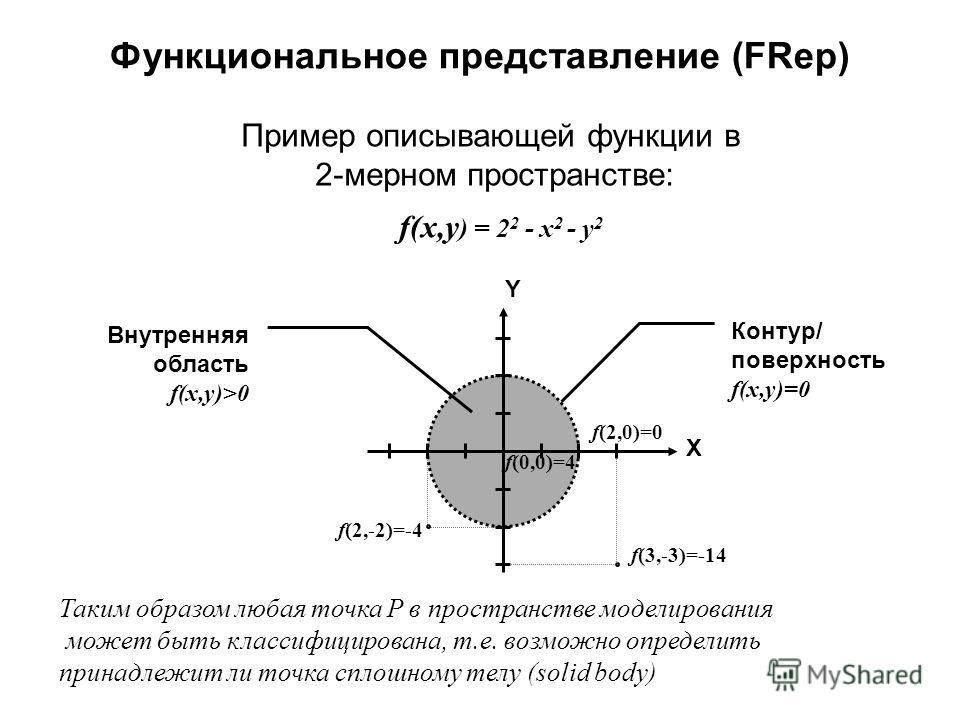 X Y f(3,-3)=-14 f(0,0)=4 f(2,0)=0 f(2,-2)=-4 Внутренняя область f(x,y)>0 Контур/ поверхность f(x,y)=0 f(x,y ) = 2 2 - x 2 - y 2 Функциональное представление (FRep) Пример описывающей функции в 2-мерном пространстве: Таким образом любая точка P в прос