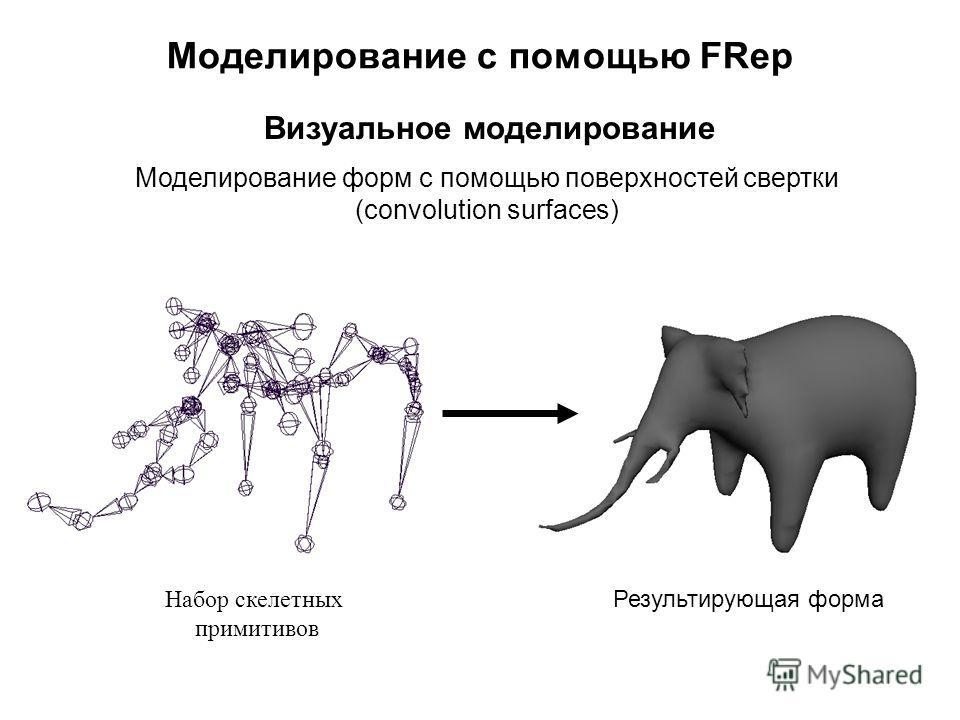 Моделирование с помощью FRep Моделирование форм с помощью поверхностей свертки (convolution surfaces) Визуальное моделирование Набор скелетных примитивов Результирующая форма