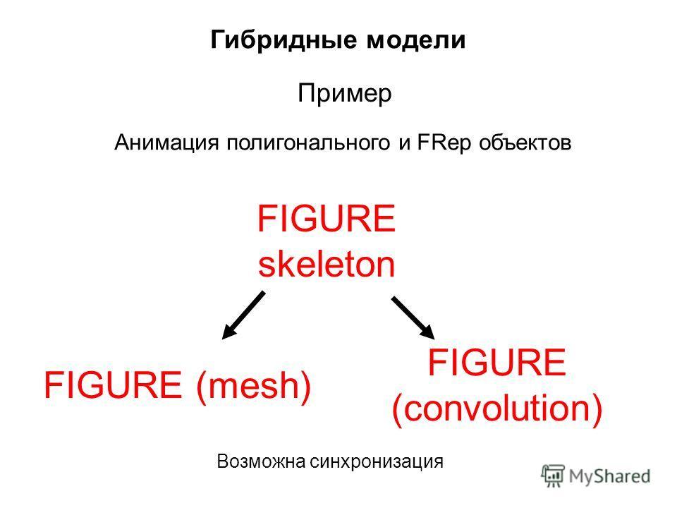 Гибридные модели Анимация полигонального и FRep объектов FIGURE (mesh) FIGURE (convolution) Пример FIGURE skeleton Возможна синхронизация