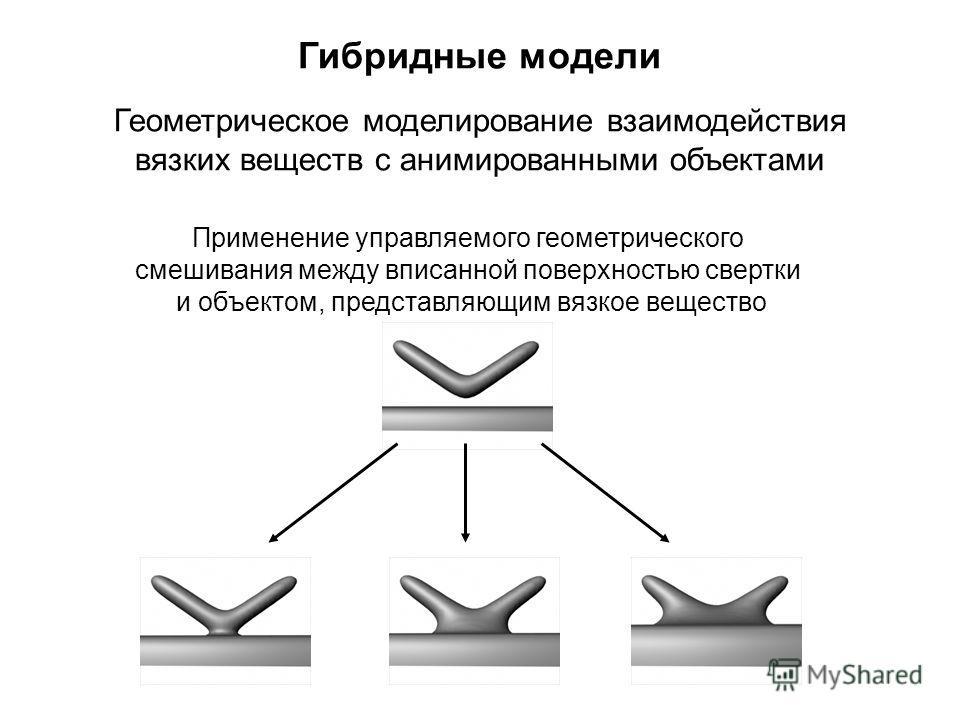 Гибридные модели Применение управляемого геометрического смешивания между вписанной поверхностью свертки и объектом, представляющим вязкое вещество Геометрическое моделирование взаимодействия вязких веществ с анимированными объектами