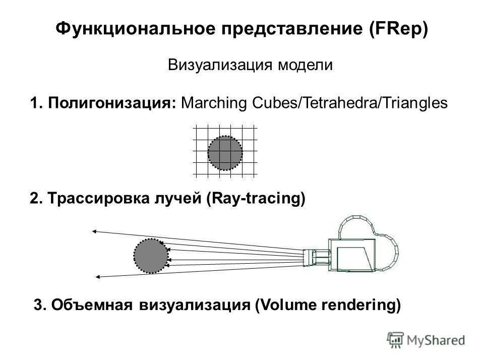 Функциональное представление (FRep) Визуализация модели 1.Полигонизация: Marching Cubes/Tetrahedra/Triangles 2. Трассировка лучей (Ray-tracing) 3. Объемная визуализация (Volume rendering)