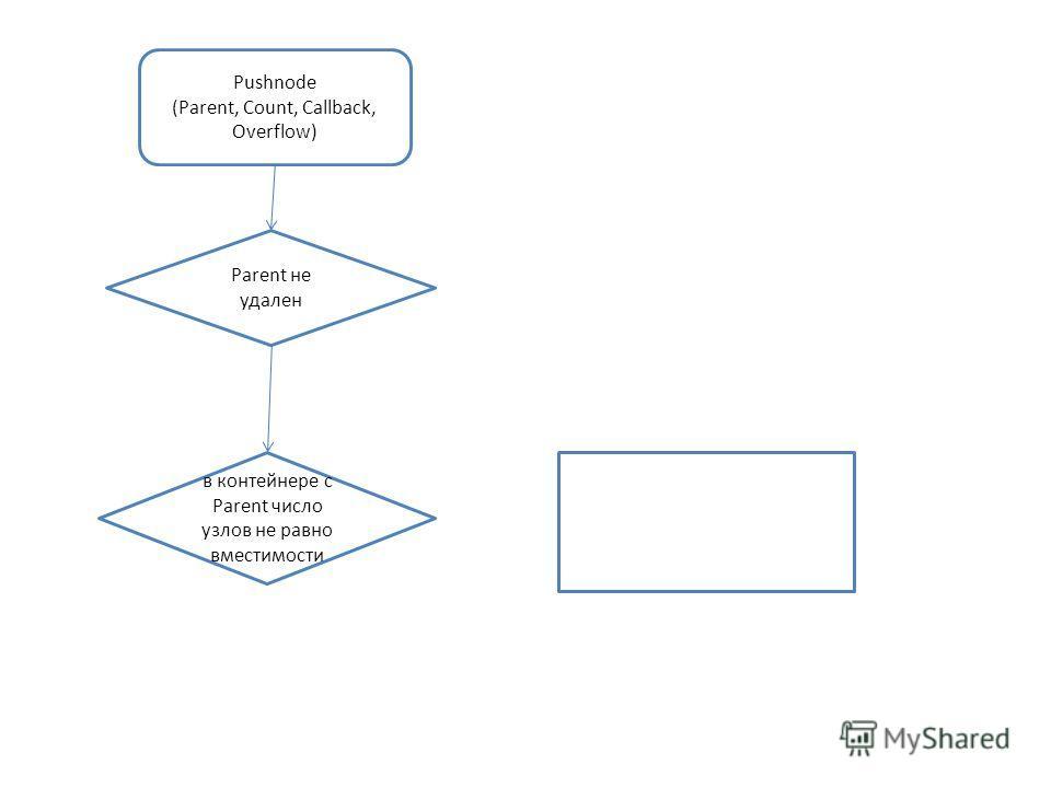 Pushnode (Parent, Count, Callback, Overflow) Parent не удален в контейнере с Parent число узлов не равно вместимости