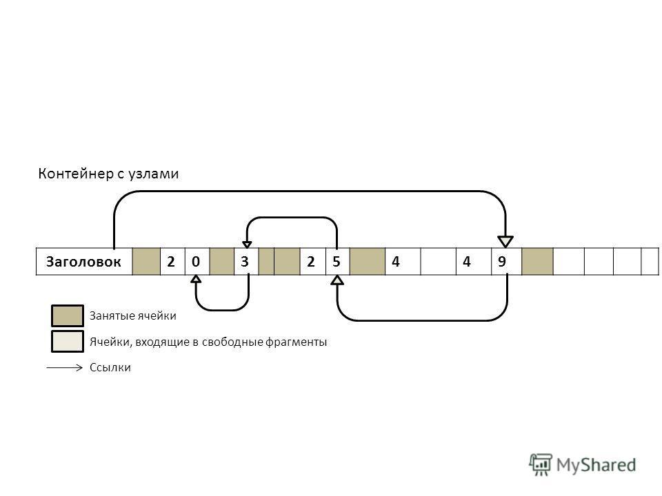 Контейнер с узлами Занятые ячейки Заголовок 20 3 25449 Ячейки, входящие в свободные фрагменты Ссылки