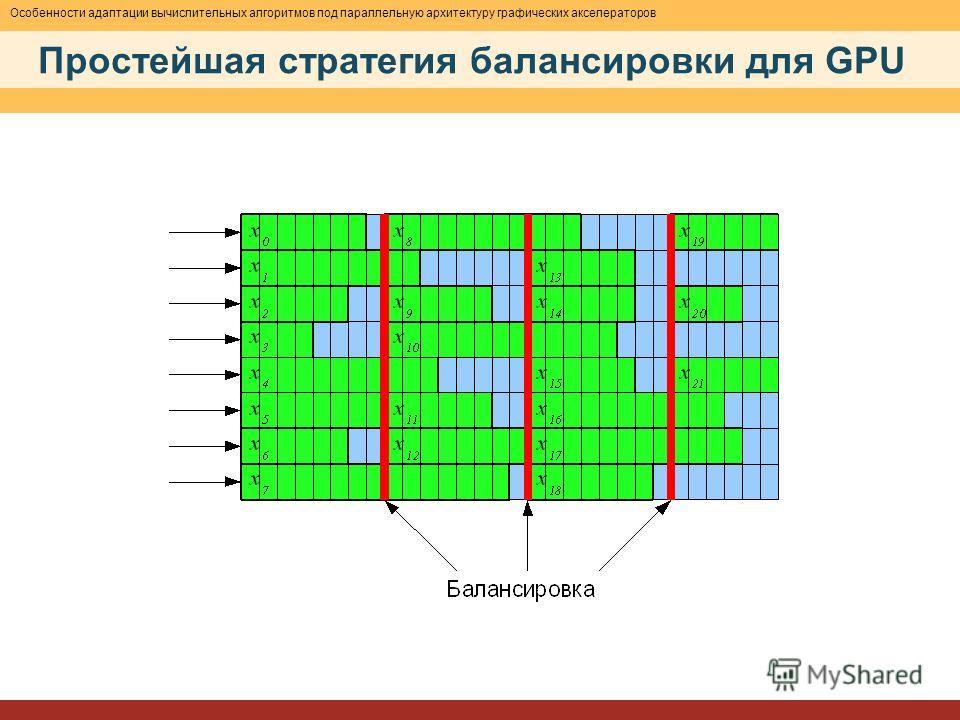 Особенности адаптации вычислительных алгоритмов под параллельную архитектуру графических акселераторов Простейшая стратегия балансировки для GPU