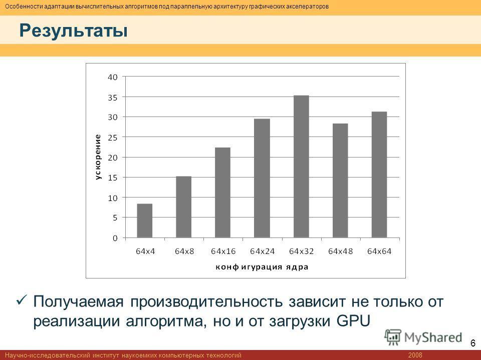 Особенности адаптации вычислительных алгоритмов под параллельную архитектуру графических акселераторов Результаты Получаемая производительность зависит не только от реализации алгоритма, но и от загрузки GPU 2008Научно-исследовательский институт наук