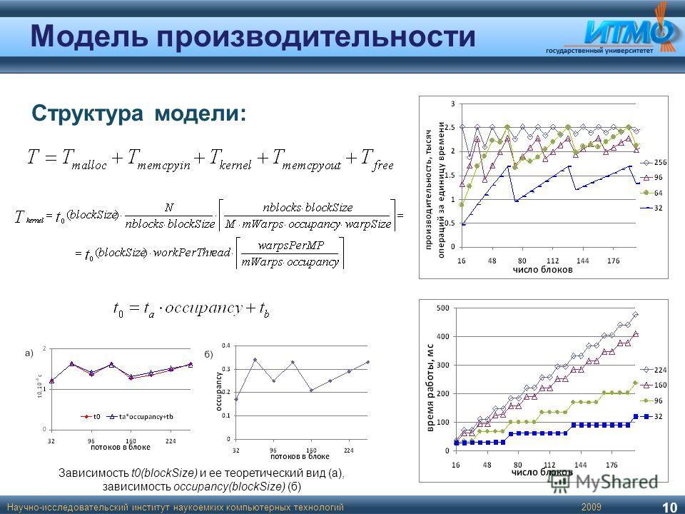 Модель производительности Структура модели: Зависимость t0(blockSize) и ее теоретический вид (а), зависимость occupancy(blockSize) (б) 10 Научно-исследовательский институт наукоемких компьютерных технологий2009