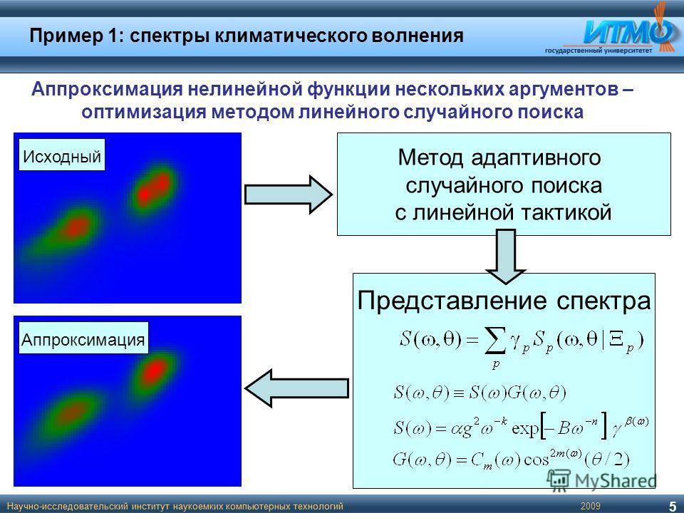 Пример 1: спектры климатического волнения 2009Научно-исследовательский институт наукоемких компьютерных технологий Аппроксимация нелинейной функции нескольких аргументов – оптимизация методом линейного случайного поиска Представление спектра Метод ад