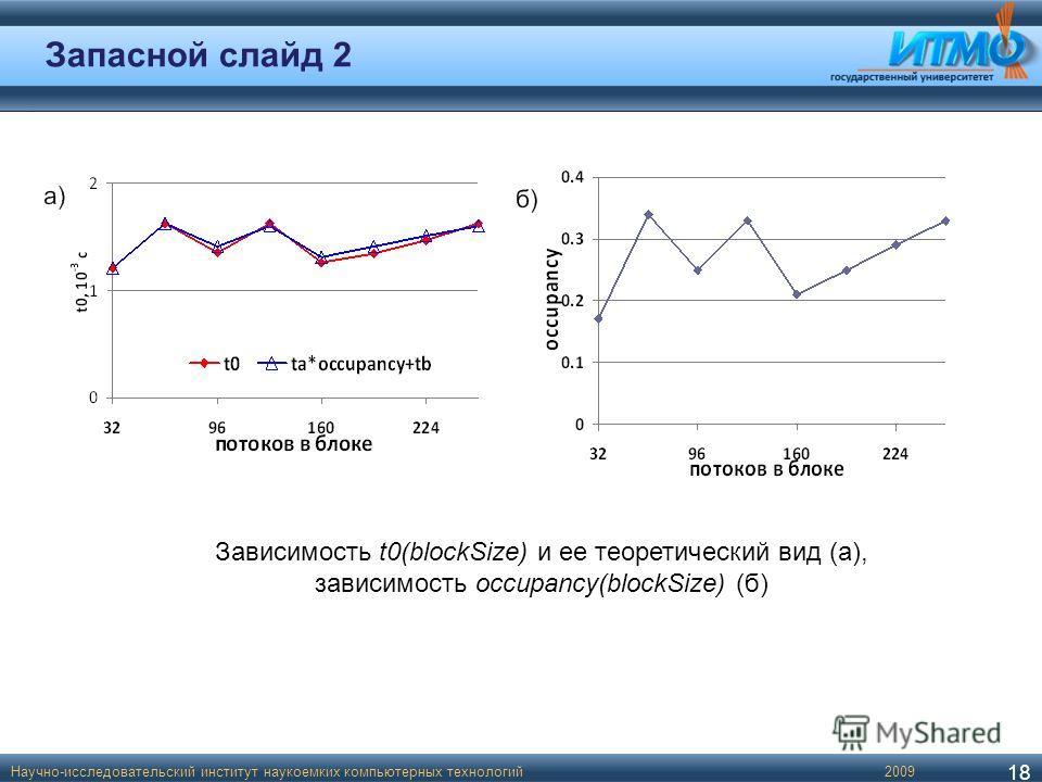 Запасной слайд 2 Научно-исследовательский институт наукоемких компьютерных технологий 18 2009 Зависимость t0(blockSize) и ее теоретический вид (а), зависимость occupancy(blockSize) (б)