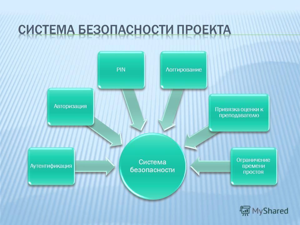 Система безопасности АутентификацияАвторизацияPINЛоггирование Привязка оценки к преподавателю Ограничение времени простоя