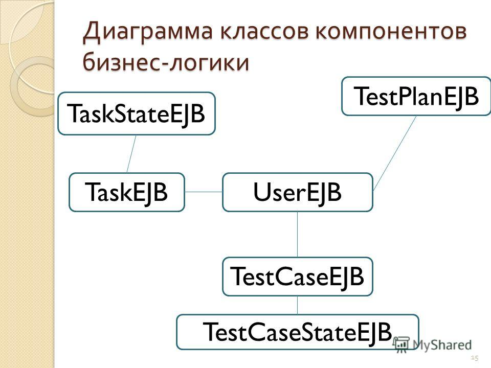 Диаграмма классов компонентов бизнес - логики 15 UserEJB TestPlanEJB TaskEJB TestCaseEJB TestCaseStateEJB TaskStateEJB