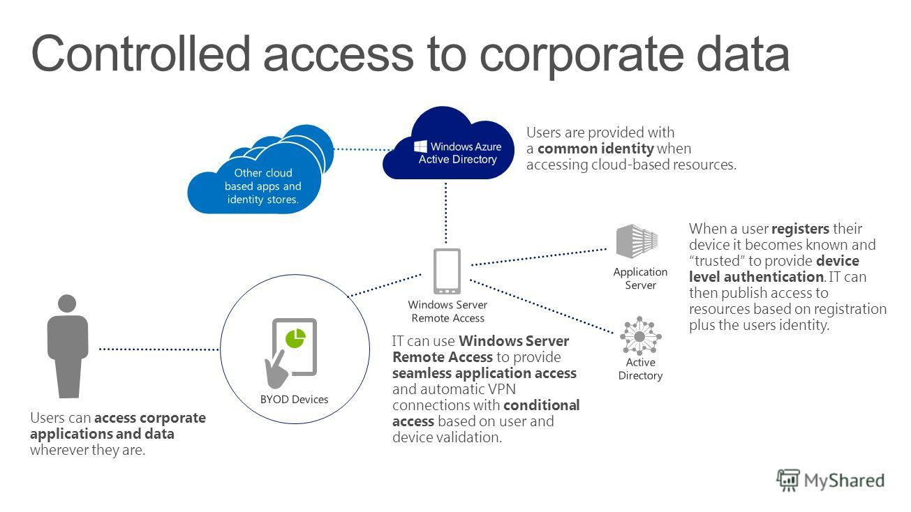 Controlled access to corporate data Users can access corporate applications and data wherever they are. IT can use Windows Server Remote Access to provide seamless application access and automatic VPN connections with conditional access based on user