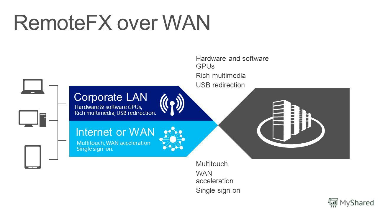 Corporate LAN Hardware & software GPUs, Rich multimedia, USB redirection. Internet or WAN Multitouch, WAN acceleration Single sign-on. Hardware and software GPUs Rich multimedia USB redirection RemoteFX over WAN Multitouch WAN acceleration Single sig