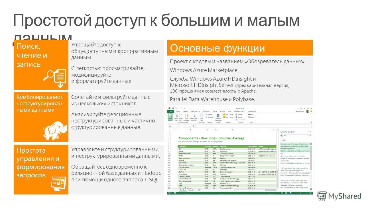 Основные функции Поиск, чтение и запись Комбинирование с неструктурирован- ными данными Простота управления и формирования запросов Упрощайте доступ к общедоступным и корпоративным данным. С легкостью просматривайте, модифицируйте и форматируйте данн