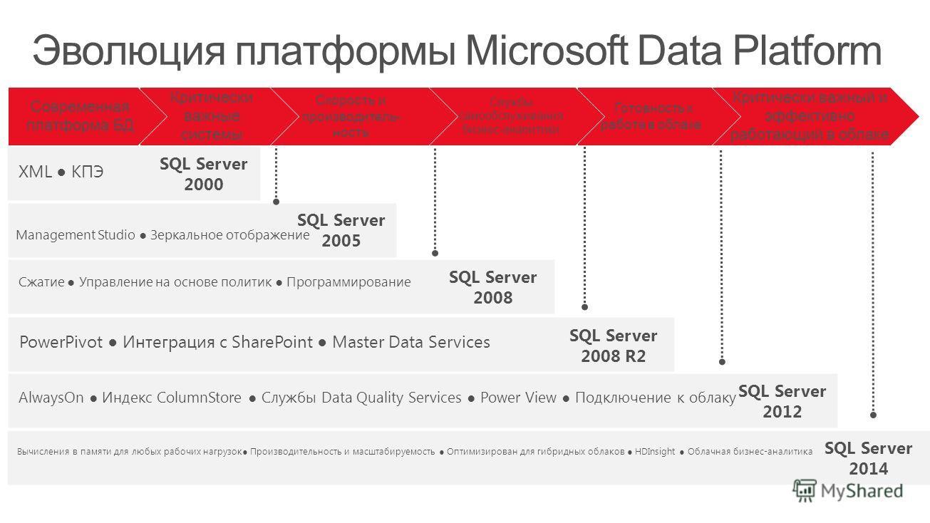 SQL Server 2000 SQL Server 2005 SQL Server 2008 SQL Server 2008 R2 SQL Server 2012 XML КПЭ Management Studio Зеркальное отображение Сжатие Управление на основе политик Программирование PowerPivot Интеграция с SharePoint Master Data Services AlwaysOn