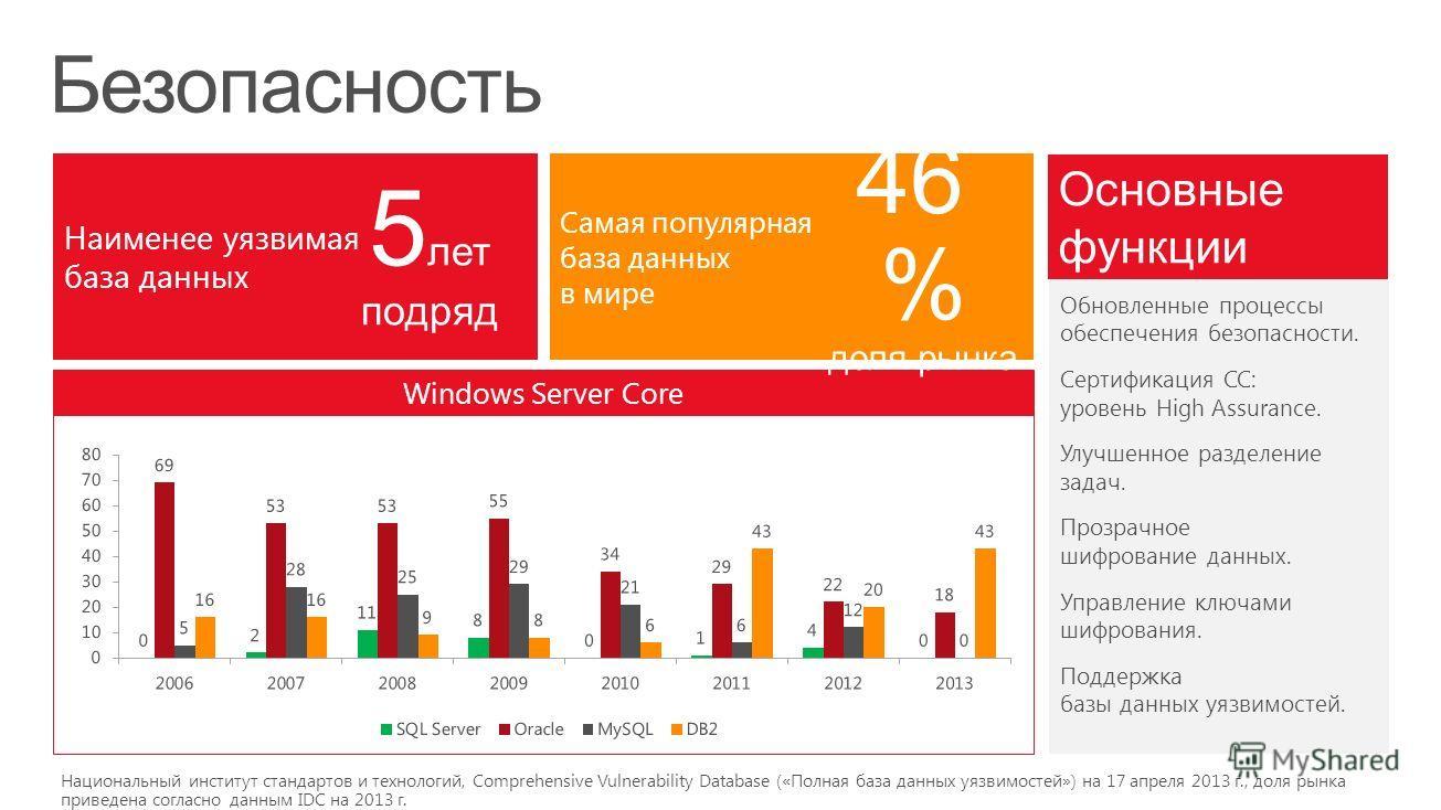 Windows Server Core Самая популярная база данных в мире Наименее уязвимая база данных 46 % доля рынка 5 лет подряд Основные функции Обновленные процессы обеспечения безопасности. Сертификация CC: уровень High Assurance. Улучшенное разделение задач. П