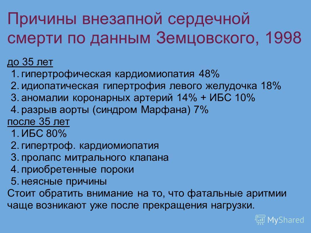Причины внезапной сердечной смерти по данным Земцовского, 1998 до 35 лет 1.гипертрофическая кардиомиопатия 48% 2.идиопатическая гипертрофия левого желудочка 18% 3.аномалии коронарных артерий 14% + ИБС 10% 4.разрыв аорты (синдром Марфана) 7% после 35