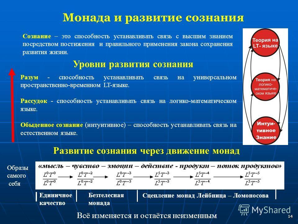 Развитие сознания через движение монад Разум - способность устанавливать связь на универсальном пространственно-временном LT-языке. Рассудок - способность устанавливать связь на логико-математическом языке. Обыденное сознание (интуитивное) – способно