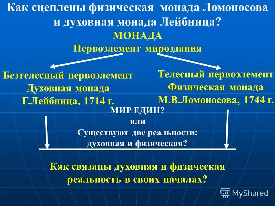 Как сцеплены физическая монада Ломоносова и духовная монада Лейбница? МОНАДА Первоэлемент мироздания Безтелесный первоэлемент Духовная монада Г.Лейбница, 1714 г. Телесный первоэлемент Физическая монада М.В.Ломоносова, 1744 г. МИР ЕДИН? или Существуют