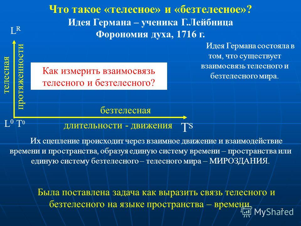 Что такое «телесное» и «безтелесное»? Идея Германа – ученика Г.Лейбница Форономия духа, 1716 г. безтелесная телесная L 0 T 0 LRLR TSTS Как измерить взаимосвязь телесного и безтелесного? 7 длительности - движенияпротяженности Идея Германа состояла в т