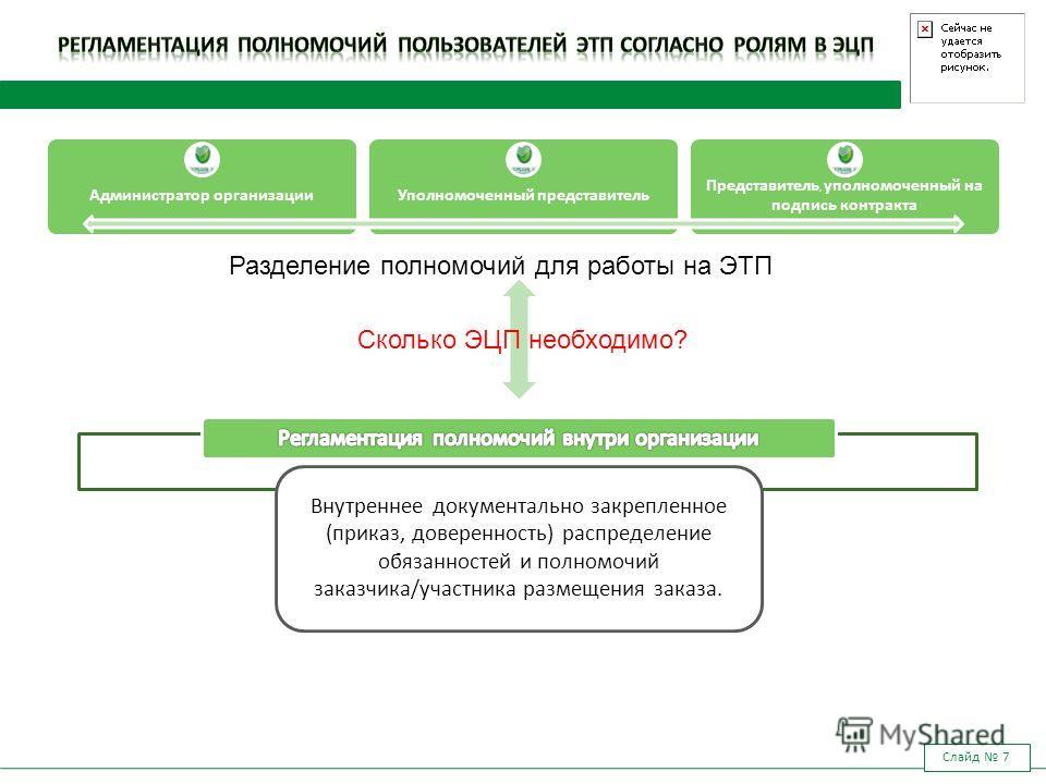 Слайд 7 Администратор организацииУполномоченный представитель Представитель, уполномоченный на подпись контракта Разделение полномочий для работы на ЭТП Внутреннее документально закрепленное (приказ, доверенность) распределение обязанностей и полномо