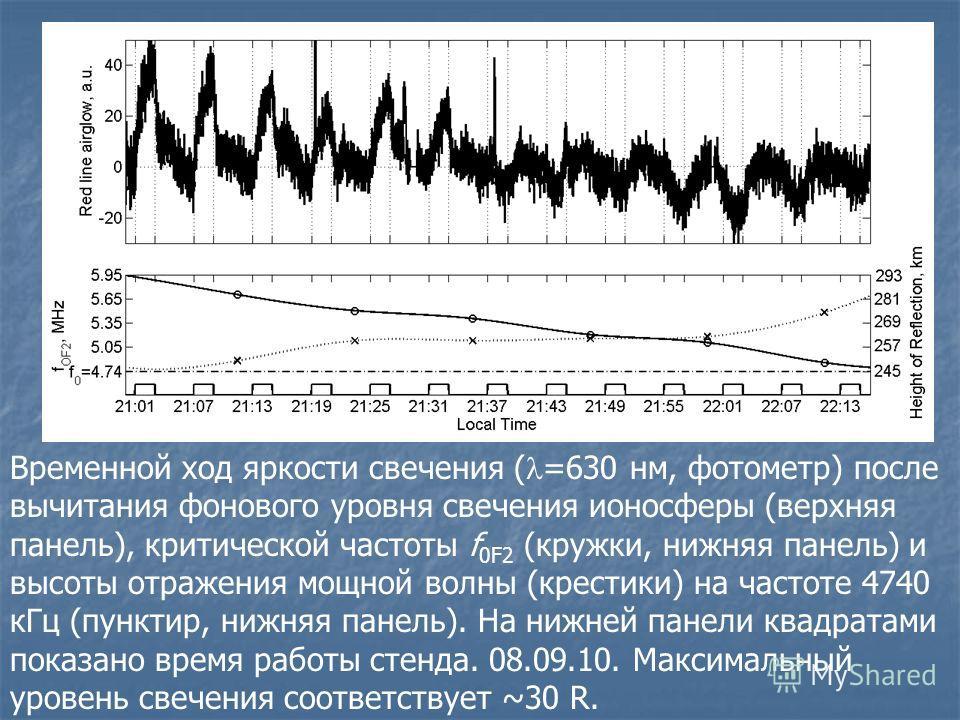 Временной ход яркости свечения ( =630 нм, фотометр) после вычитания фонового уровня свечения ионосферы (верхняя панель), критической частоты f 0F2 (кружки, нижняя панель) и высоты отражения мощной волны (крестики) на частоте 4740 кГц (пунктир, нижняя