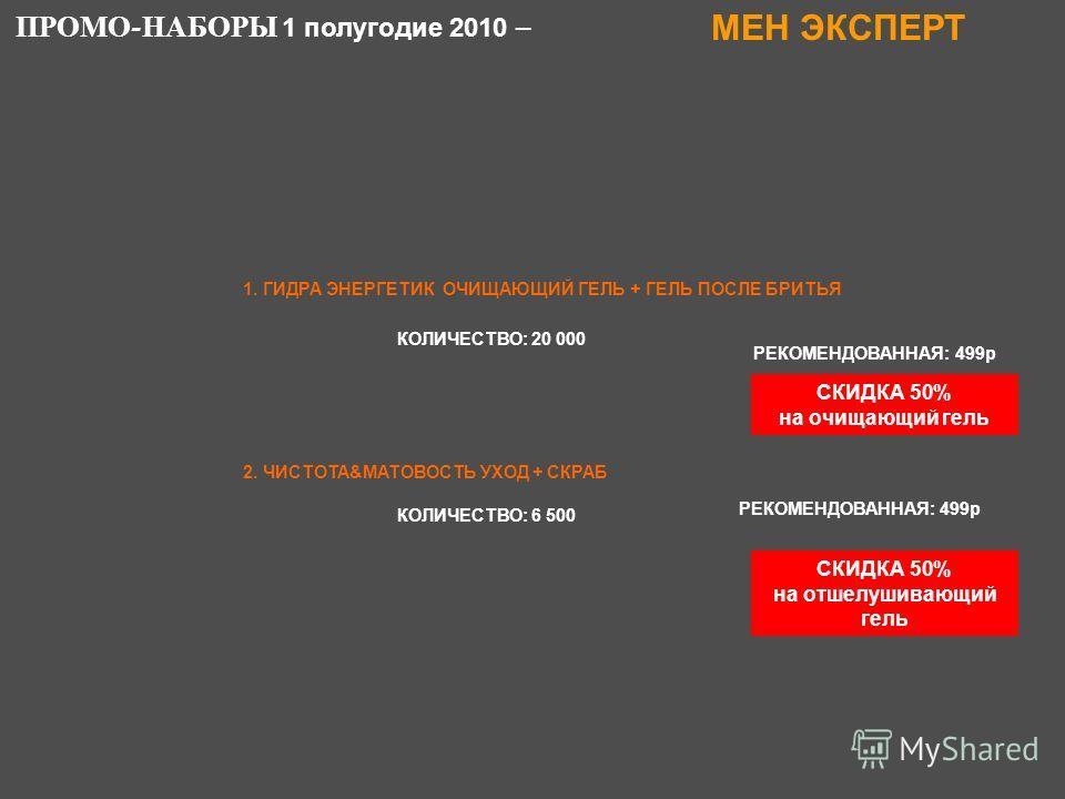 2. ЧИСТОТА&МАТОВОСТЬ УХОД + СКРАБ РЕКОМЕНДОВАННАЯ: 499р ПРОМО - НАБОРЫ 1 полугодие 2010 – МЕН ЭКСПЕРТ КОЛИЧЕСТВО: 6 500 СКИДКА 50% на отшелушивающий гель 1. ГИДРА ЭНЕРГЕТИК ОЧИЩАЮЩИЙ ГЕЛЬ + ГЕЛЬ ПОСЛЕ БРИТЬЯ РЕКОМЕНДОВАННАЯ: 499р КОЛИЧЕСТВО: 20 000 С