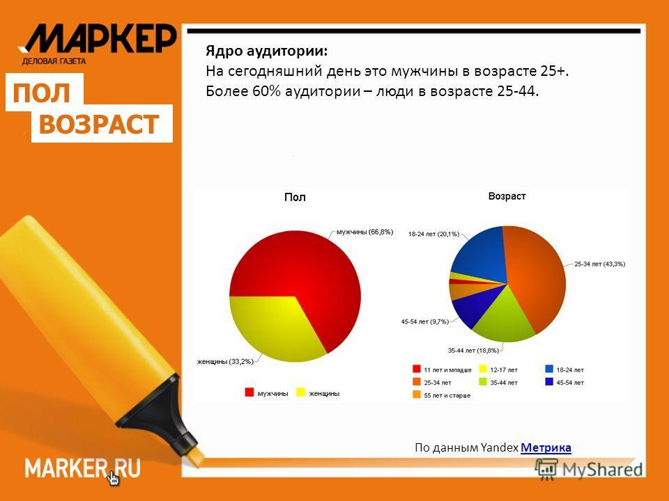 По данным Yandex Метрика Метрика Ядро аудитории: На сегодняшний день это мужчины в возрасте 25+. Более 60% аудитории – люди в возрасте 25-44. ПОЛ ВОЗРАСТ