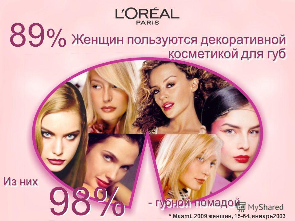 Из них 89%89% * Masmi, 2009 женщин, 15-64, январь2003 Женщин пользуются декоративной косметикой для губ 98% - губной помадой