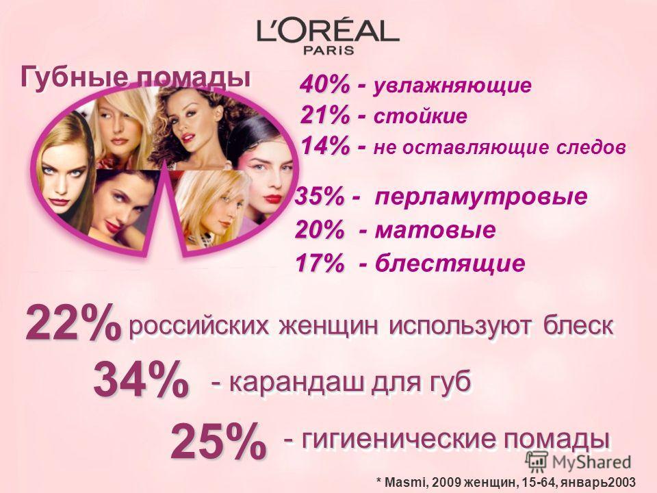35% 35% - перламутровые 20% 20% - матовые 17% 17% - блестящие 40% 40% - увлажняющие 21% 21% - стойкие 14% 14% - не оставляющие следов российских женщин используют блеск 22% 34% - карандаш для губ 25% - гигиенические помады * Masmi, 2009 женщин, 15-64