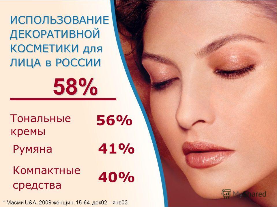 ИСПОЛЬЗОВАНИЕДЕКОРАТИВНОЙ КОСМЕТИКИ для ЛИЦА в РОССИИ 40% Компактные средства 58% Тональные кремы 56% Румяна 41% * Масми U&A, 2009 женщин, 15-64, дек02 – янв03