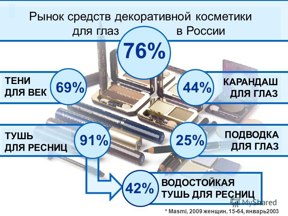69% 25% 44% Рынок средств декоративной косметики для глаз в России ТЕНИ ДЛЯ ВЕК ТУШЬ ДЛЯ РЕСНИЦ ВОДОСТОЙКАЯ ТУШЬ ДЛЯ РЕСНИЦ ПОДВОДКА ДЛЯ ГЛАЗ КАРАНДАШ ДЛЯ ГЛАЗ 91% 76% 42% * Masmi, 2009 женщин, 15-64, январь2003