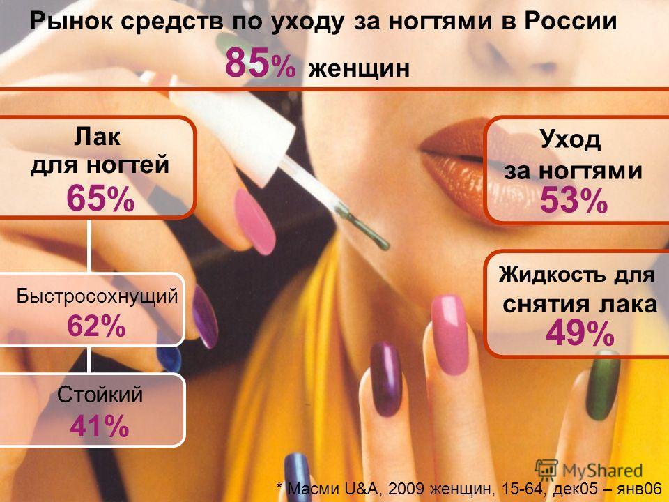 Рынок средств по уходу за ногтями в России 85 % женщин Лак для ногтей 65 % Уход за ногтями 53 % Быстросохнущий 62% Стойкий 41% * Масми U&A, 2009 женщин, 15-64, дек05 – янв06 Жидкость для снятия лака 49 %