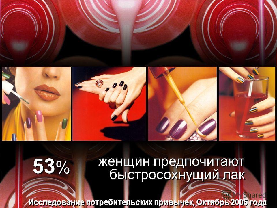 Исследование потребительских привычек, Октябрь 2005 года 53 % женщин предпочитают быстросохнущий лак