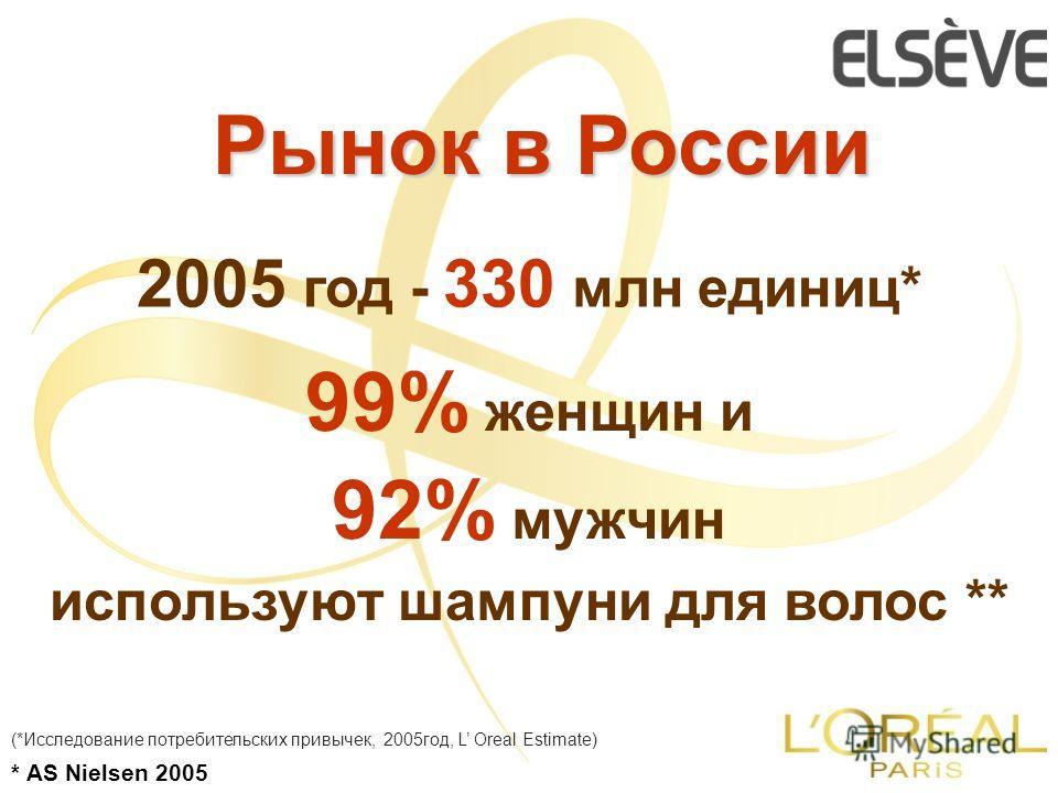 Рынок в России 2005 год - 330 млн единиц* * AS Nielsen 2005 99% женщин и 92% мужчин используют шампуни для волос ** (*Исследование потребительских привычек, 2005год, L Oreal Estimate)