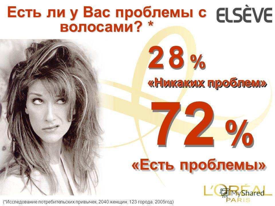 2 8 %2 8 % 2 8 %2 8 % 72 % «Никаких проблем» «Есть проблемы» Есть ли у Вас проблемы с волосами? * (*Исследование потребительских привычек, 2040 женщин, 123 города, 2005год)