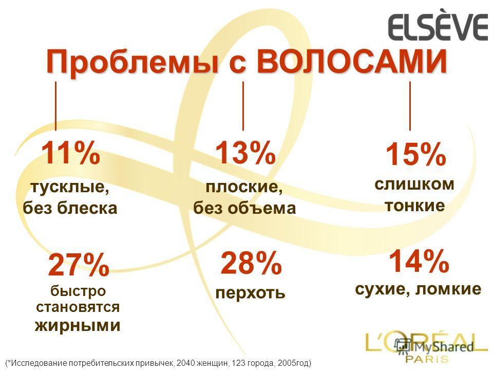 Проблемы с ВОЛОСАМИ (*Исследование потребительских привычек, 2040 женщин, 123 города, 2005год) 11% тусклые, без блеска 15% слишком тонкие 13% плоские, без объема 27% быстро становятся жирными 28% перхоть 14% сухие, ломкие