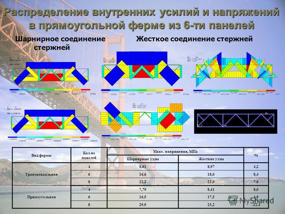 Распределение внутренних усилий и напряжений в прямоугольной ферме из 6-ти панелей Шарнирное соединение стержней Жесткое соединение стержней Вид фермы Кол-во панелей Макс. напряжения, МПа % Шарнирные узлыЖесткие узлы Трапецеидальная 48,618,974,2 616,