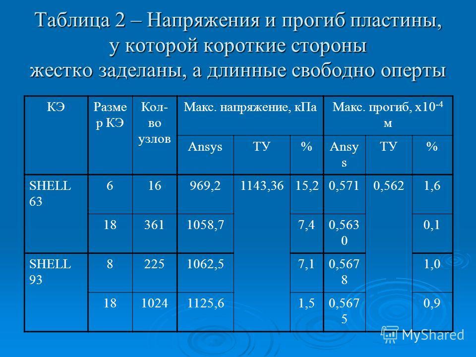 Таблица 2 – Напряжения и прогиб пластины, у которой короткие стороны жестко заделаны, а длинные свободно оперты КЭРазме р КЭ Кол- во узлов Макс. напряжение, кПаМакс. прогиб, х10 -4 м AnsysТУ%Ansy s ТУ% SHELL 63 616969,21143,3615,20,5710,5621,6 183611