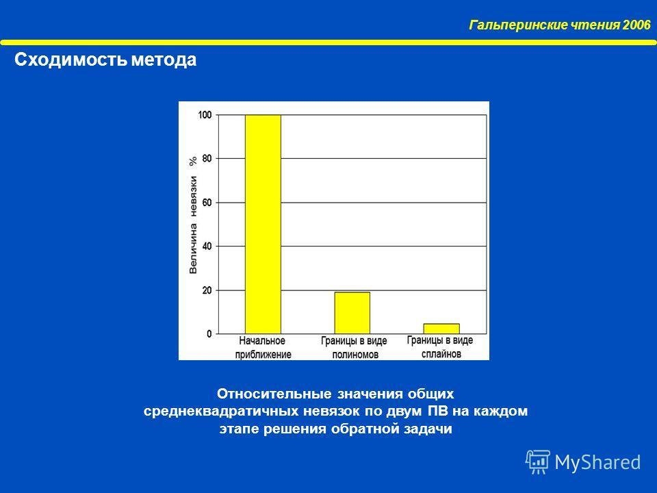 Гальперинские чтения 2006 Сходимость метода Относительные значения общих среднеквадратичных невязок по двум ПВ на каждом этапе решения обратной задачи