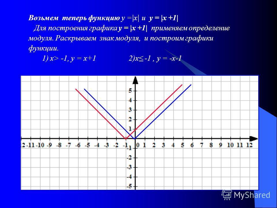 Возьмем теперь функцию у =|х| и у = |х +1| Для построения графика у = |х +1| применяем определение модуля. Раскрываем знак модуля, и построим графики функции. 1) х> -1, у = х+1 2)х -1, у = -х-1