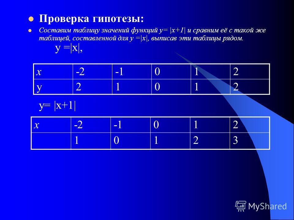 Проверка гипотезы: Составим таблицу значений функций у= |х+1| и сравним её с такой же таблицей, составленной для у =|х|, выписав эти таблицы рядом. х-2012 у21012 х-2012 10123 у =|х|, у= |х+1|