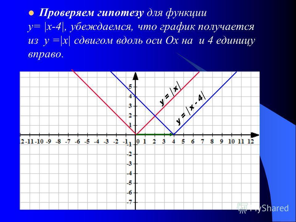Проверяем гипотезу для функции у= |x-4|, убеждаемся, что график получается из у =|х| сдвигом вдоль оси Ох на и 4 единицу вправо. у = х у = х - 4