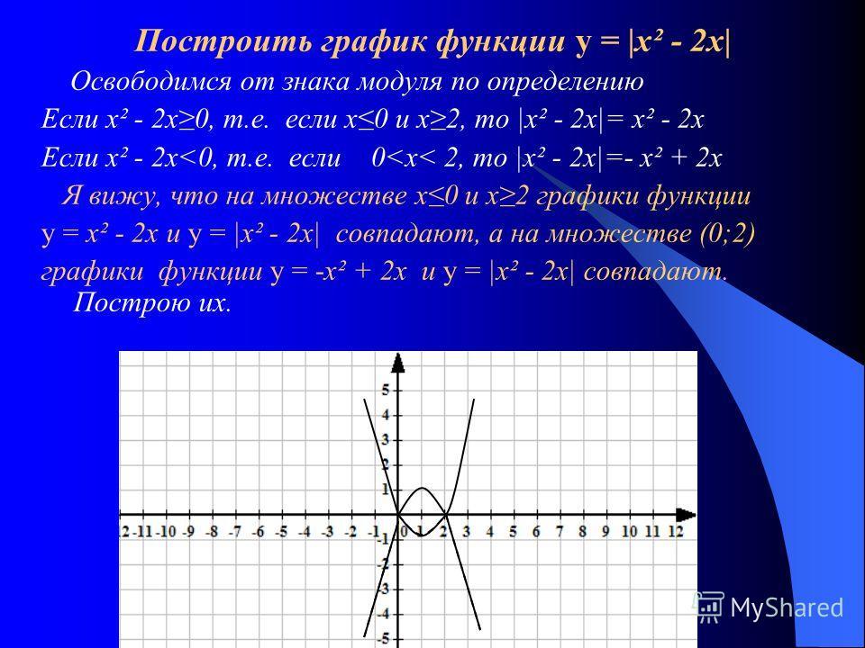 Построить график функции у = |х² - 2х| Освободимся от знака модуля по определению Если х² - 2х0, т.е. если х0 и х2, то |х² - 2х|= х² - 2х Если х² - 2х