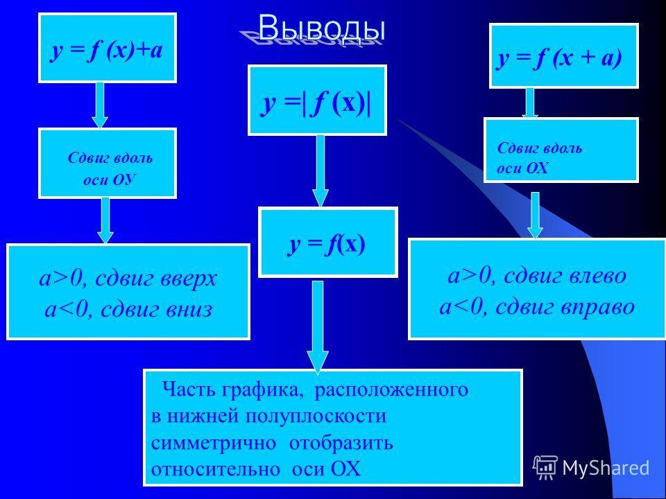 у = f (х)+а у =| f (х)| у = f (x + a) Сдвиг вдоль оси ОУ а>0, сдвиг вверх а0, сдвиг влево а