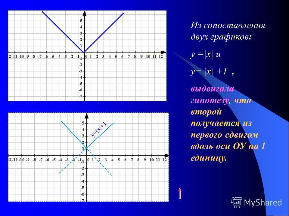 Из сопоставления двух графиков: у =|х| и у= |х| +1, выдвигала гипотезу, что второй получается из первого сдвигом вдоль оси ОУ на 1 единицу.